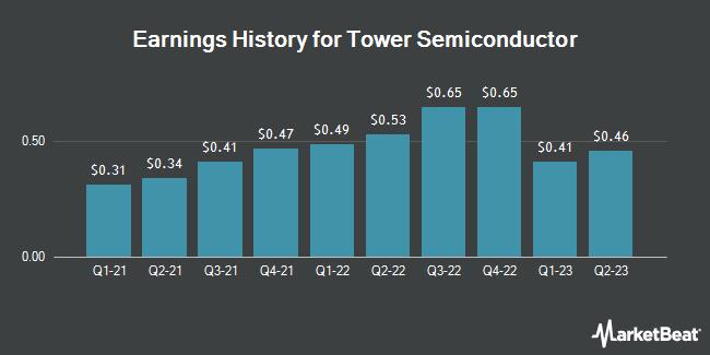 Earnings History for Tower Semiconductor (NASDAQ:TSEM)