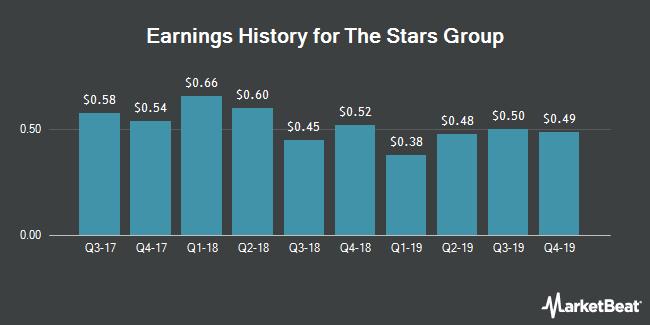 Earnings History for Stars Group (NASDAQ:TSG)