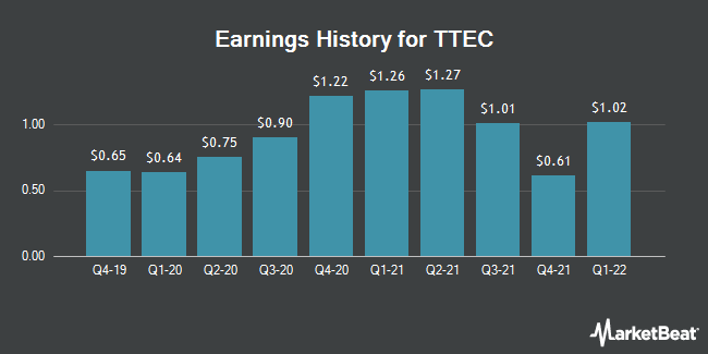 Earnings History for TTEC (NASDAQ:TTEC)