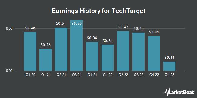 Earnings History for TechTarget (NASDAQ:TTGT)