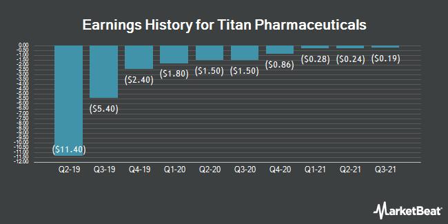 Earnings History for Titan Pharmaceuticals (NASDAQ:TTNP)