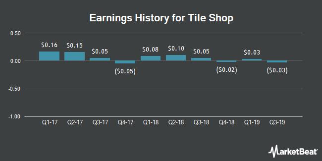 Earnings History for Tile Shop (NASDAQ:TTS)
