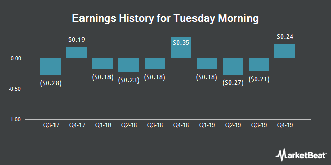 Earnings History for Tuesday Morning (NASDAQ:TUES)