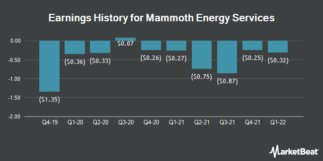 Earnings History for Mammoth Energy Services (NASDAQ:TUSK)