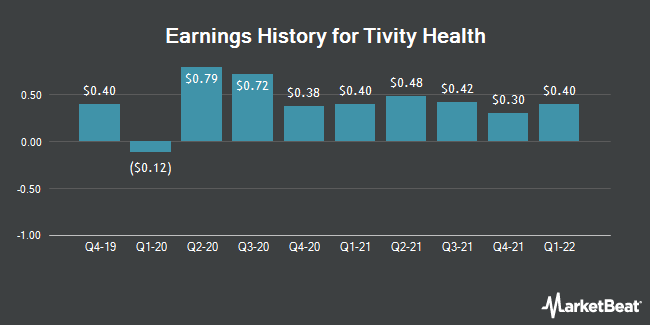 Earnings History for Tivity Health (NASDAQ:TVTY)