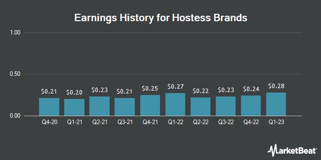 Earnings History for Hostess Brands (NASDAQ:TWNK)