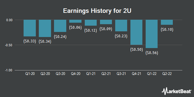 Earnings History for 2U (NASDAQ:TWOU)