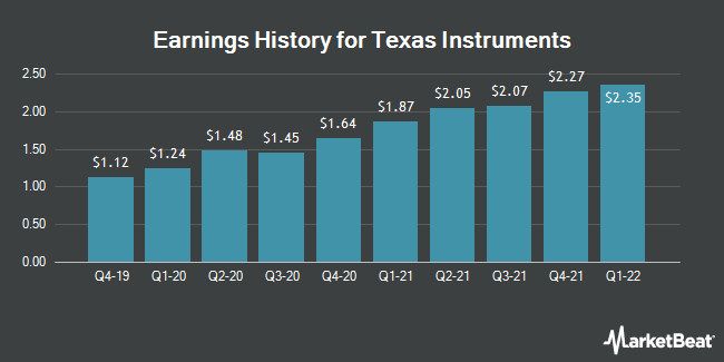 Earnings History for Texas Instruments (NASDAQ:TXN)