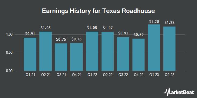 Earnings History for Texas Roadhouse (NASDAQ:TXRH)