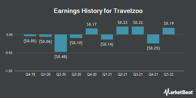Earnings History for Travelzoo (NASDAQ:TZOO)
