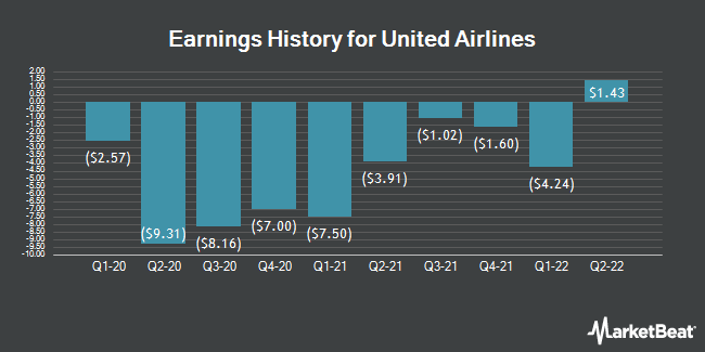 Earnings History for United Continental (NASDAQ:UAL)