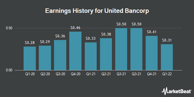 Earnings History for United Bancorp (NASDAQ:UBCP)