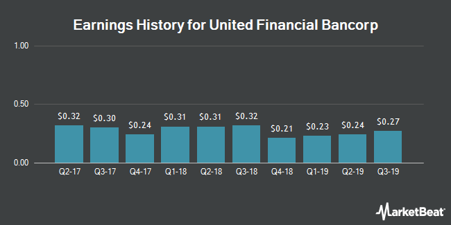 Earnings History for United Financial Bancorp (NASDAQ:UBNK)
