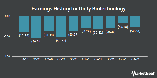 Earnings History for Unity Biotechnology (NASDAQ:UBX)