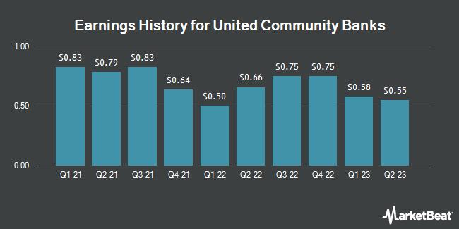 Earnings History for United Community Banks (NASDAQ:UCBI)