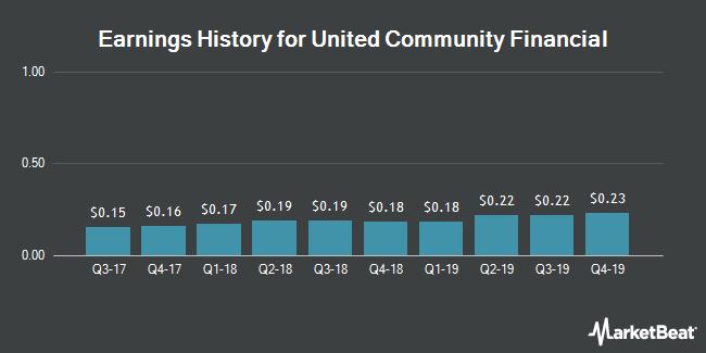 Earnings History for United Community Financial (NASDAQ:UCFC)