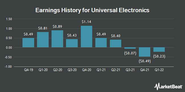 Earnings History for Universal Electronics (NASDAQ:UEIC)