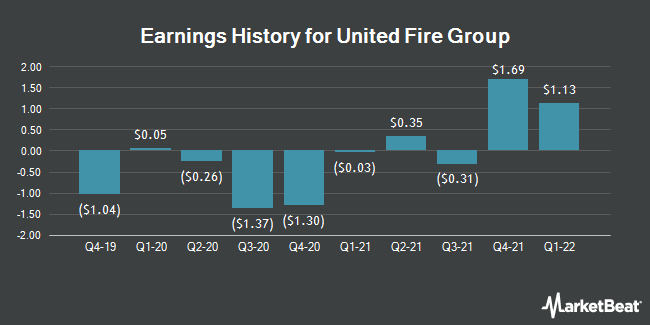 Earnings History for United Fire Group (NASDAQ:UFCS)