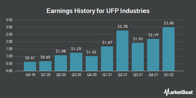 Earnings History for UFP Industries (NASDAQ:UFPI)