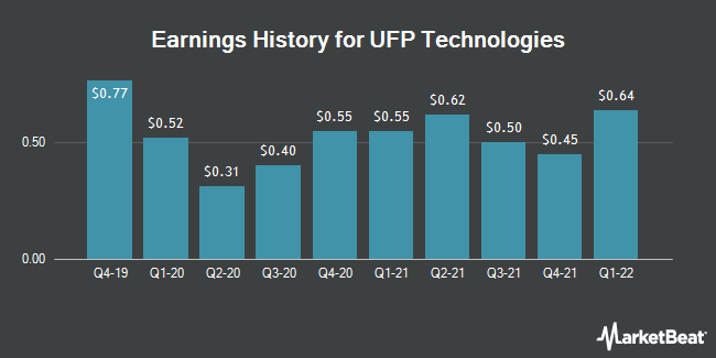 Earnings History for UFP Technologies (NASDAQ:UFPT)