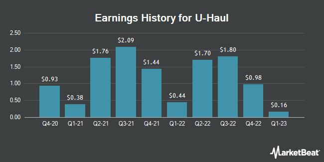 Earnings History for AMERCO (NASDAQ:UHAL)