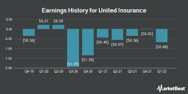 Earnings History for United Insurance (NASDAQ:UIHC)