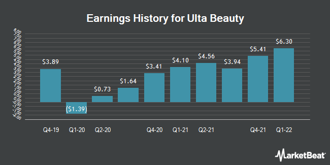 Earnings History for Ulta Beauty (NASDAQ:ULTA)