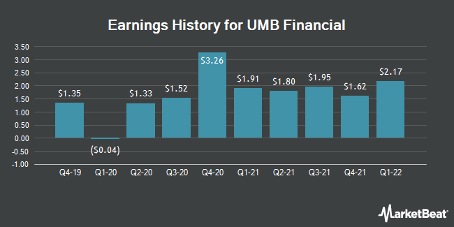 Earnings History for UMB Financial (NASDAQ:UMBF)