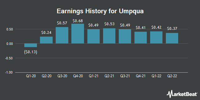 Earnings History for Umpqua (NASDAQ:UMPQ)
