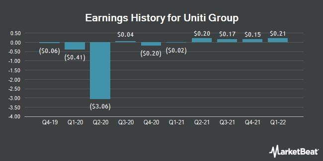Earnings History for Uniti Group (NASDAQ:UNIT)