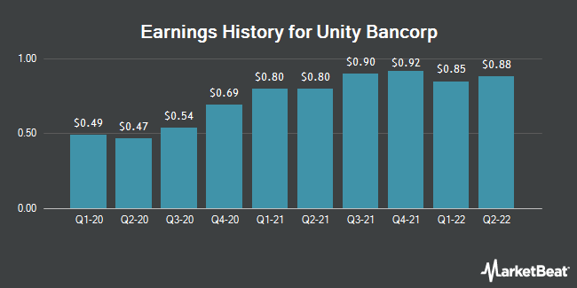 Earnings History for Unity Bancorp (NASDAQ:UNTY)