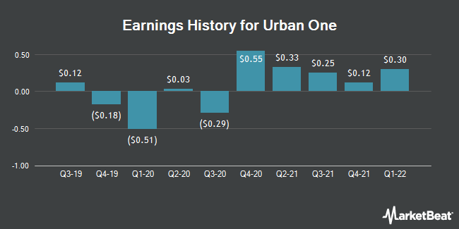 Earnings History for Urban One (NASDAQ:UONE)