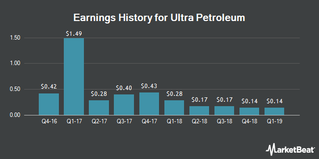 Earnings History for Ultra Petroleum (NASDAQ:UPL)