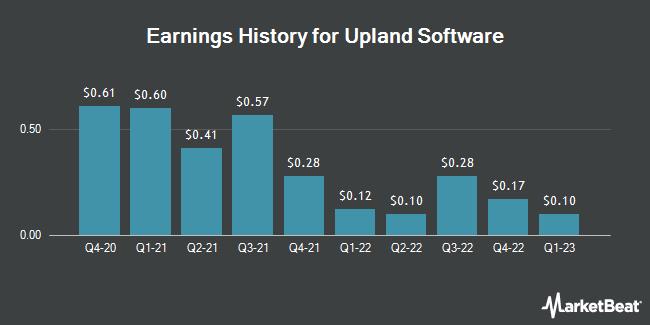 Earnings History for Upland Software (NASDAQ:UPLD)