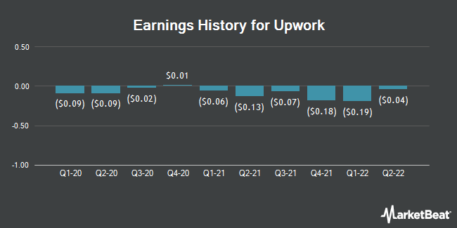 Earnings History for Upwork (NASDAQ:UPWK)
