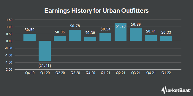 Earnings History for Urban Outfitters (NASDAQ:URBN)