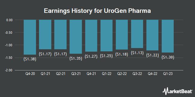 Earnings History for Urogen Pharma (NASDAQ:URGN)