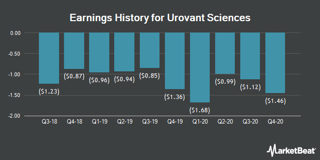 Earnings History for Urovant Sciences (NASDAQ:UROV)