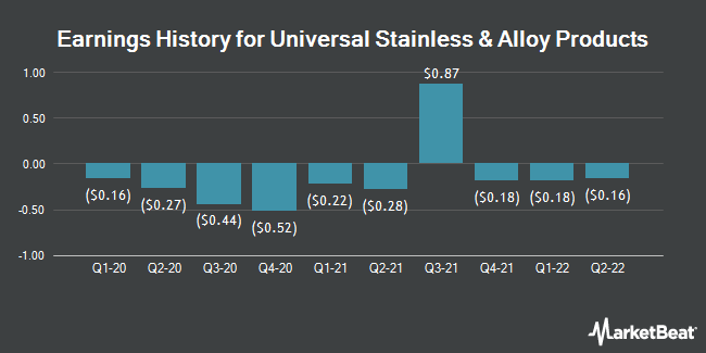 Earnings History for Universal Stainless & Alloy Products (NASDAQ:USAP)