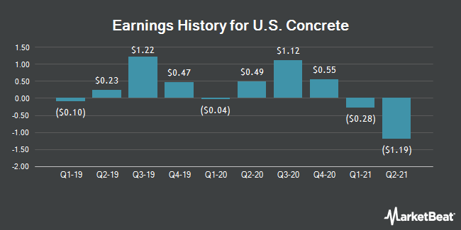 Earnings History for US Concrete (NASDAQ:USCR)