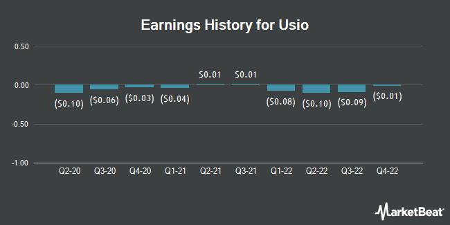 Earnings History for Usio (NASDAQ:USIO)