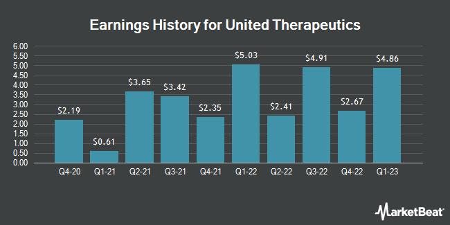 Earnings History for United Therapeutics (NASDAQ:UTHR)