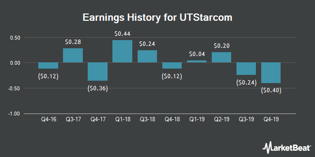 Earnings History for UTStarcom (NASDAQ:UTSI)