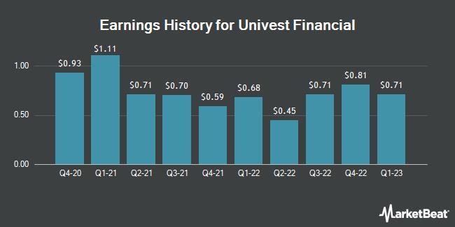 Earnings History for Univest Financial (NASDAQ:UVSP)