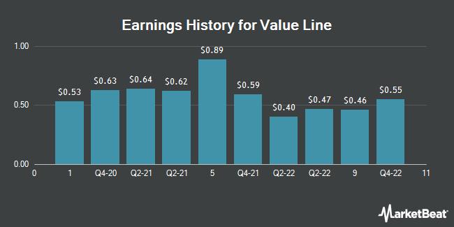 Earnings History for Value Line (NASDAQ:VALU)