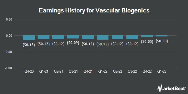 Earnings History for Vascular Biogenics (NASDAQ:VBLT)