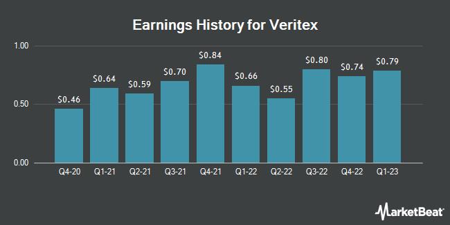 Earnings History for Veritex (NASDAQ:VBTX)