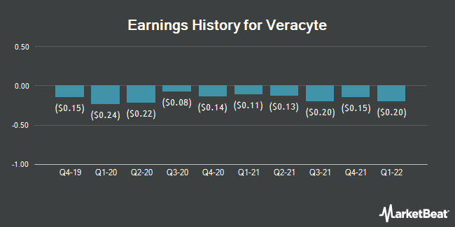 Earnings History for Veracyte (NASDAQ:VCYT)