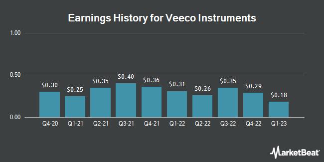 Earnings History for Veeco Instruments (NASDAQ:VECO)
