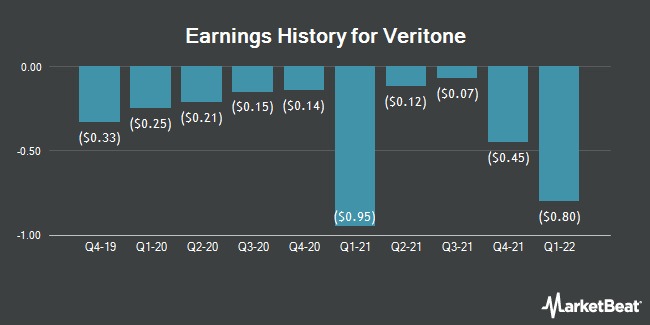 Earnings History for Veritone (NASDAQ:VERI)